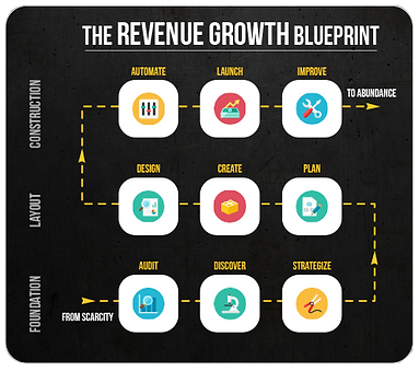 Process for Revenue growth .png