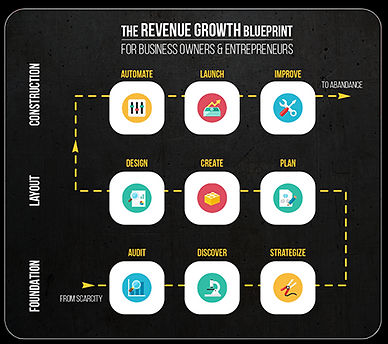 Process for Revenue growth .jpg