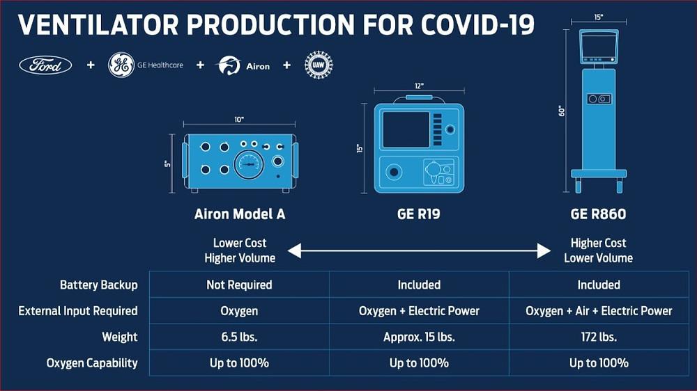 Ventilator production for COVID-19