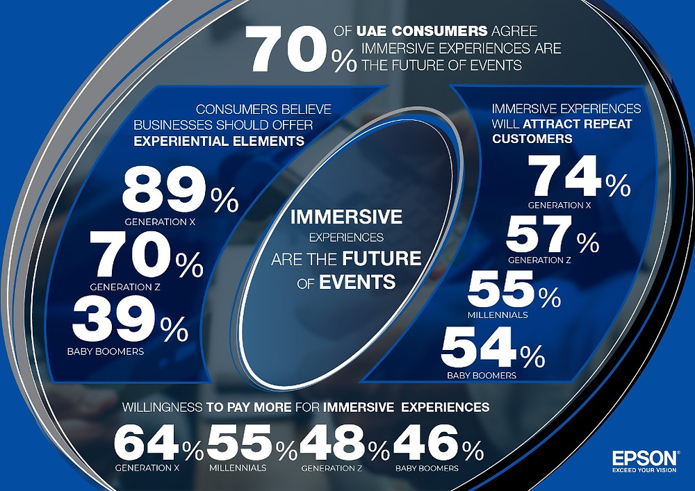 New Epson study reveals experiential experiences could drive retail growth in the UAE