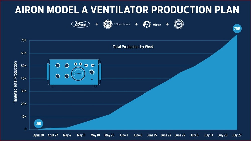 Airon Model A ventilator production plan