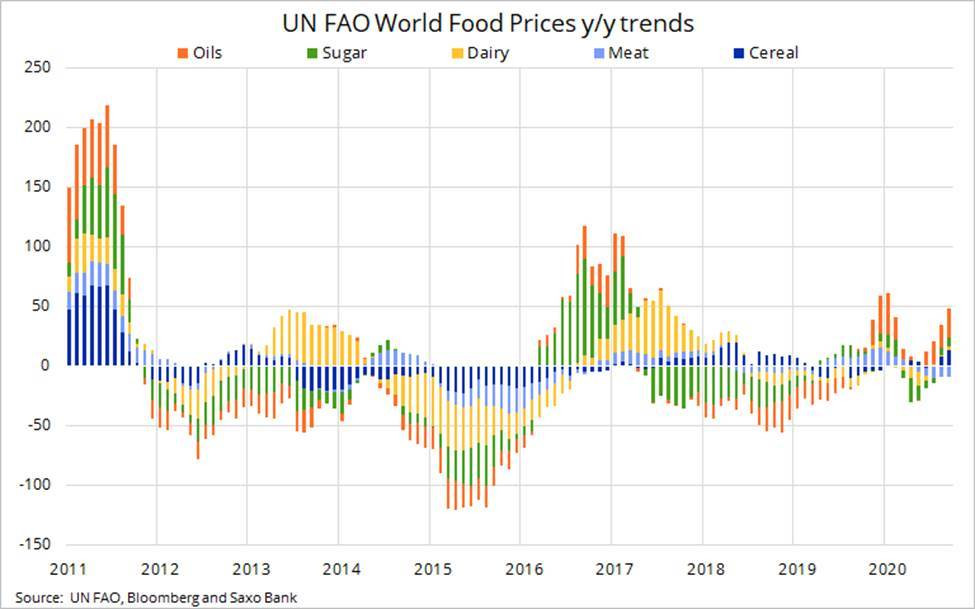 UN FAO World Food Prices/ytrends