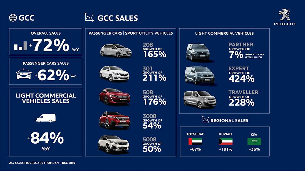 Peugeot 2019 sales success in the GCC infographic