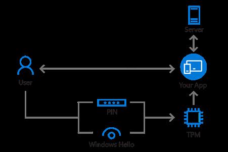 Windows 10 Multi Factor Authentication