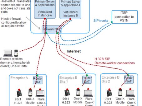 Avaya IP Office In Azure