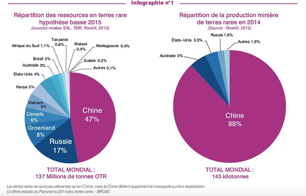 Infographie ressources et production de terres rares