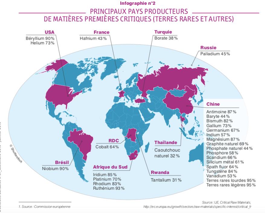 Principaux pays producteurs de métaux rares et stratégiques