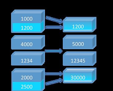 SAP Chart of Accounts Conversion