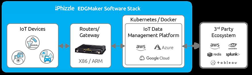 iot-edge-computing-software-stack-h_edit