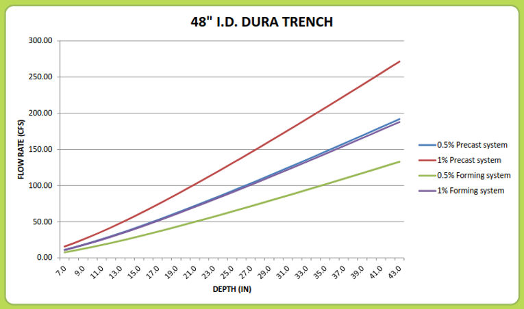 "48"" Dura Trench drain calculator"