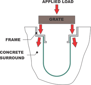 Trench drain load transfer diagram