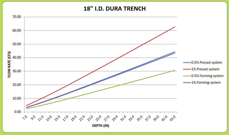 "18"" Dura Trench drain calculator"