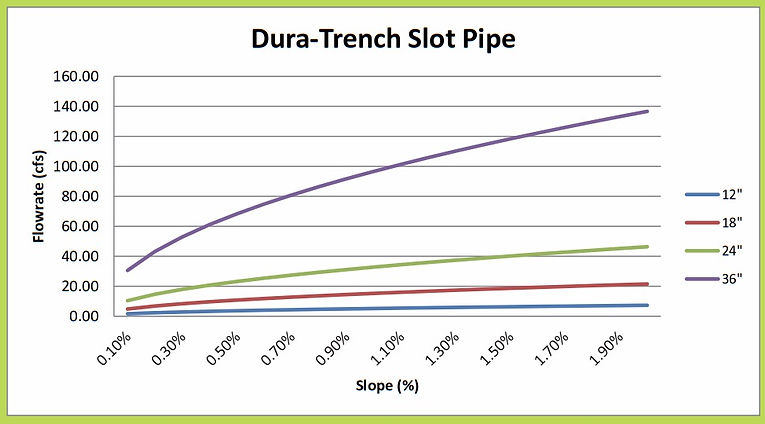 "12""-36"" Dura Trench slot drain calculator"