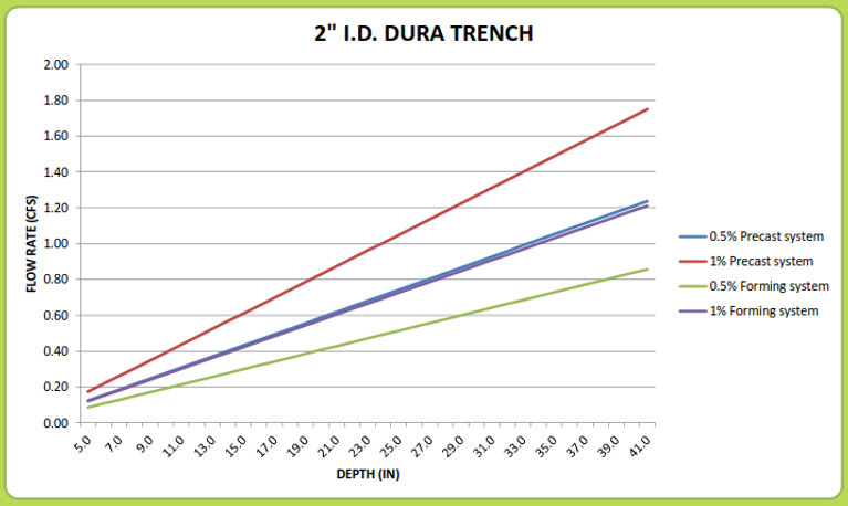 "2"" Dura Trench drain calculator"