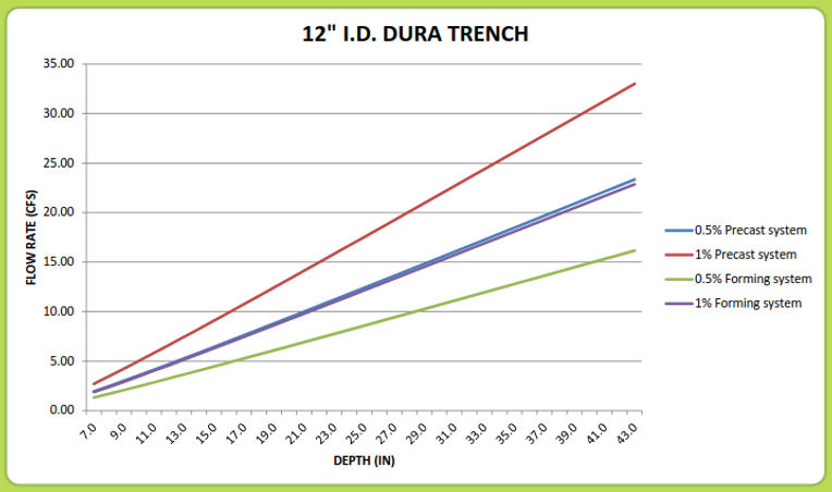 "12"" Dura Trench drain calculator"