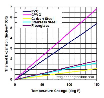pipe-thermal-expansion-diagram.png
