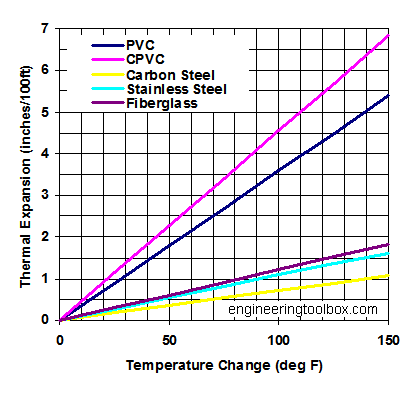 pipe-thermal-expansion-diagram.png
