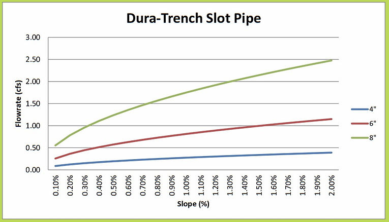 "4""-8"" Dura Trench slot drain calculator"