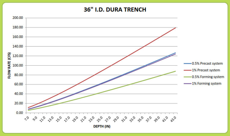 "36"" Dura Trench drain calculator"
