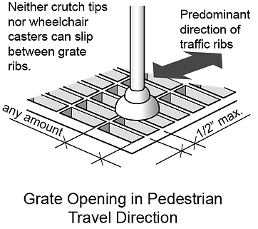 ADA compliant trench drain grate opeings