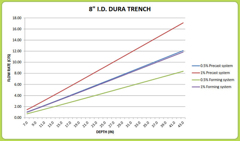 "8"" Dura Trench drain calculator"