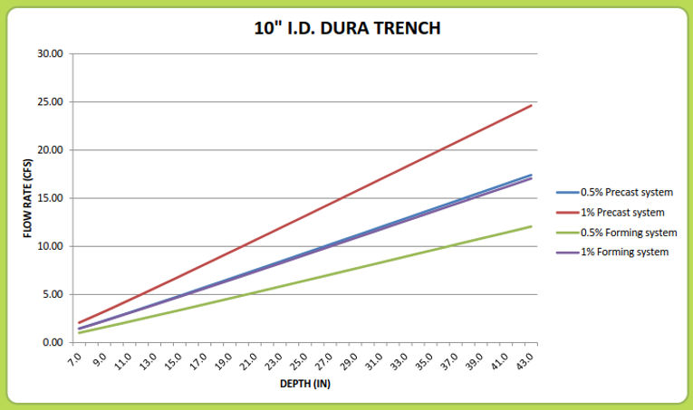 "10"" Dura Trench drain calculator"