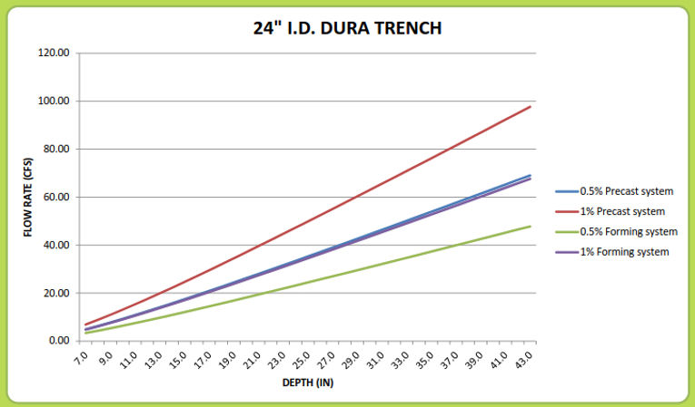 "24"" Dura Trench drain calculator"