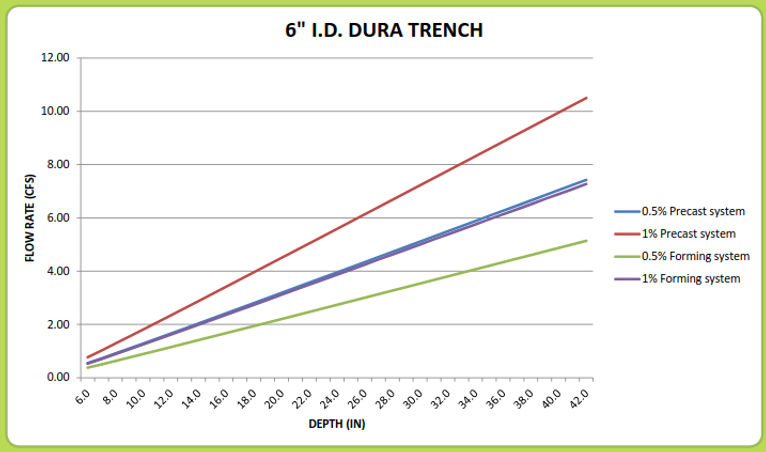 "6"" Dura Trench drain calculator"
