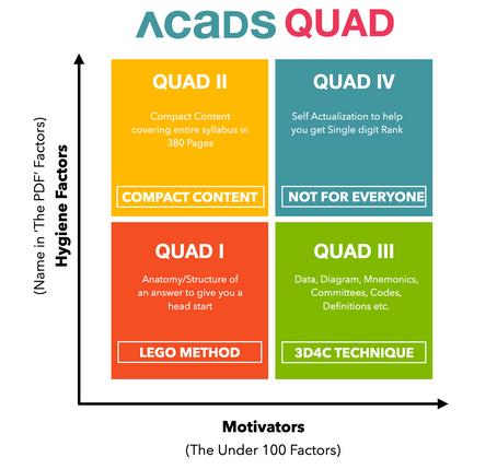 Acads Mains Accelerator Combo [MAC]: Introducing Quad