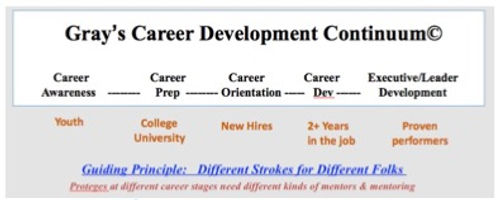 Career Development Continuum.jpg