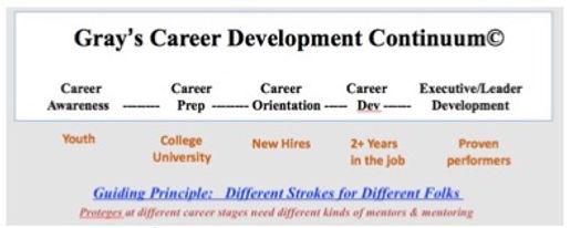 Career Development Continuum