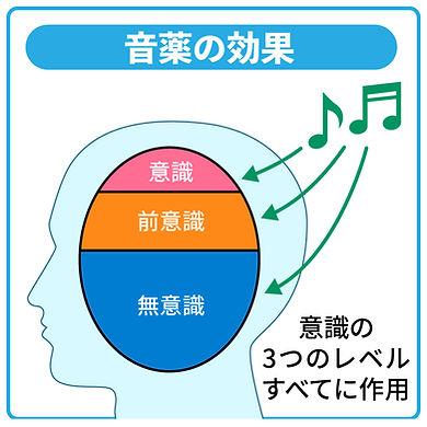 音薬の効果-音楽がもたらす効果-意識・前意識・無意識に作用する