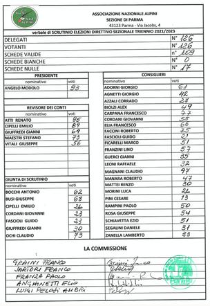 Risultato elezioni all' Assemblea dei Delegati a Fornovo Taro