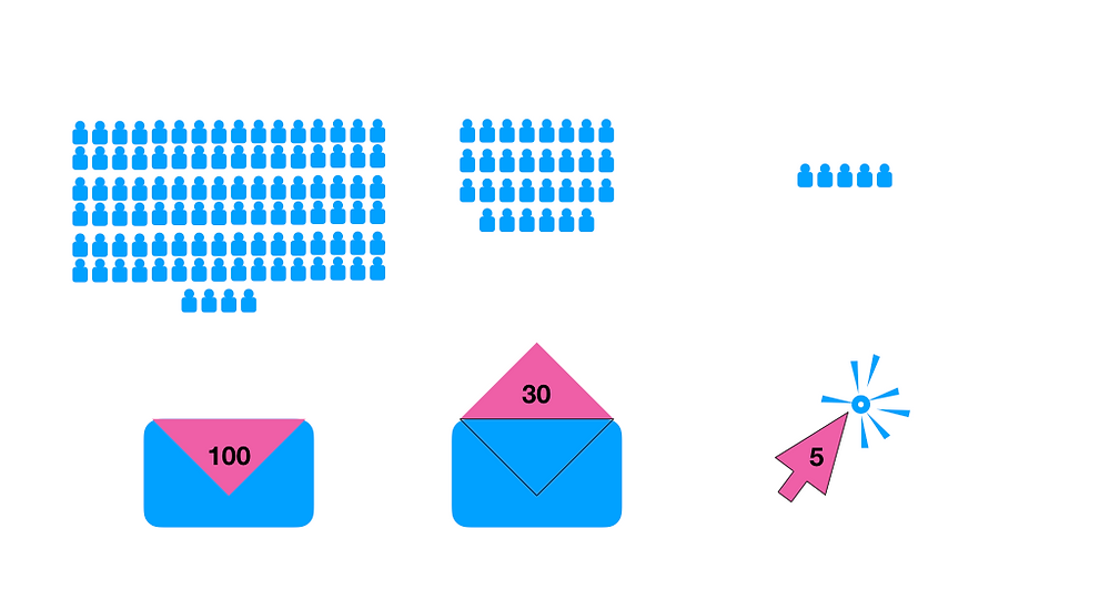 e-mail conversion rates during crowdfunding
