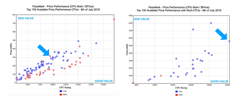 Graphs showing the relationship between price and performance of CPUs from intel and AMD