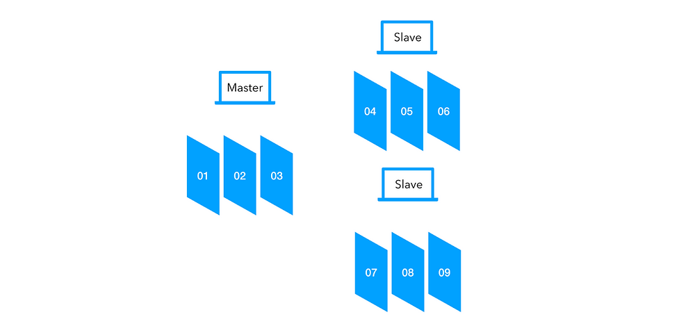 Distributed rendering - Frame splitting technique where frames of an animation are sent to many computers to be rendered as complete frames