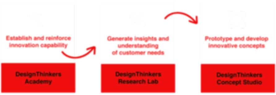 Design Thinking, Innovation, Training, Workshop, Facilitation, Cape Town, South Africa, Johanesburg