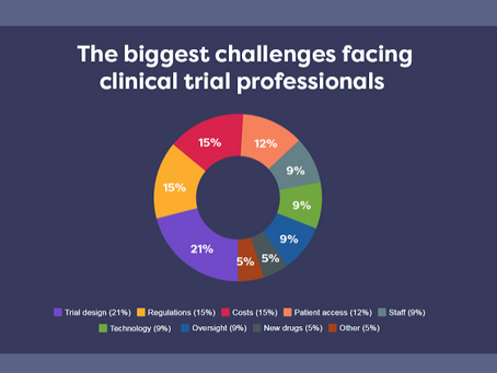 The 8 biggest challenges facing clinical trial professionals
