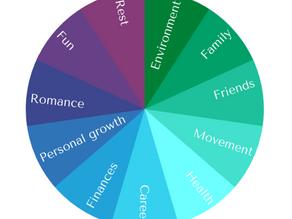 Wellness Wheel Tool