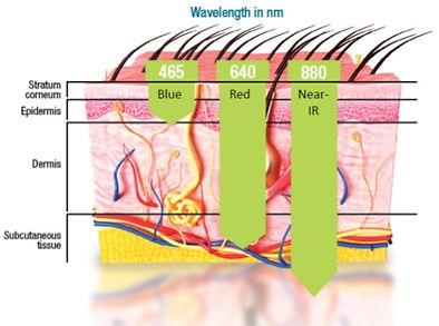 wavelength light therapy.jpg