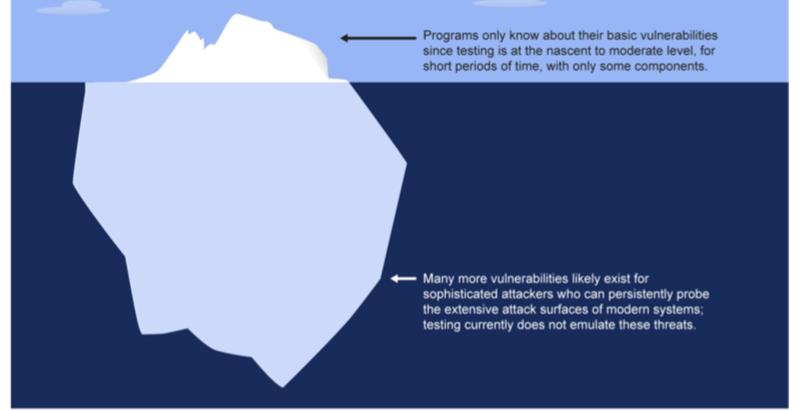 Cybersecurity: Allarme sui sistemi d'arma