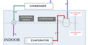 Chiller with Remote Air-Cooled Condenser