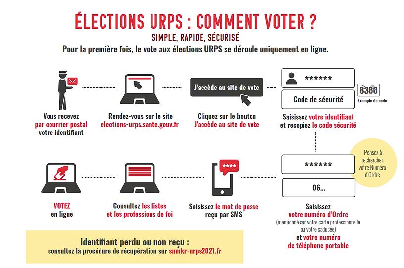 Procédure de vote pour les élections URPS 2021 avec le SNMKR Île-de-France