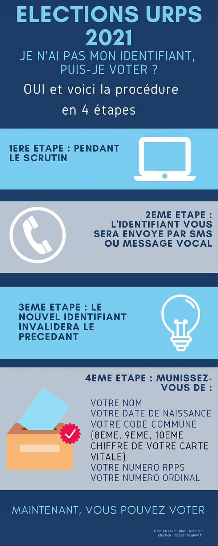 Procédure de récupération des identifiants pour les élections URPS 2021 avec le SNMKR Île-de-France