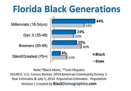 Florida_Split_Chart_16556_image005_png__