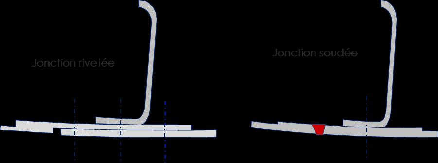 Figure 4 – Exemple de principe de remplacement de rivet par du FSW