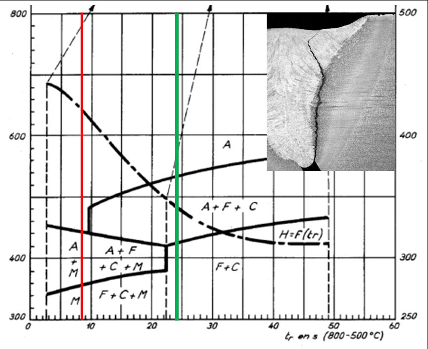 Diagramme TRC d'un acier faiblement allié15CrMo4-5