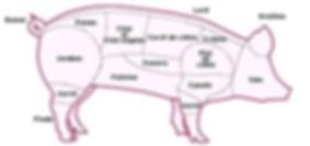 Cochon/Nature et des couverts