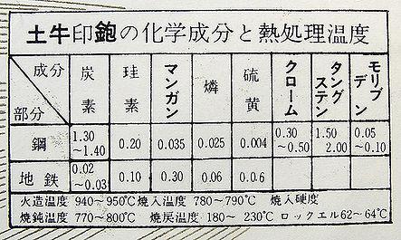 dogyu_analize.jpg