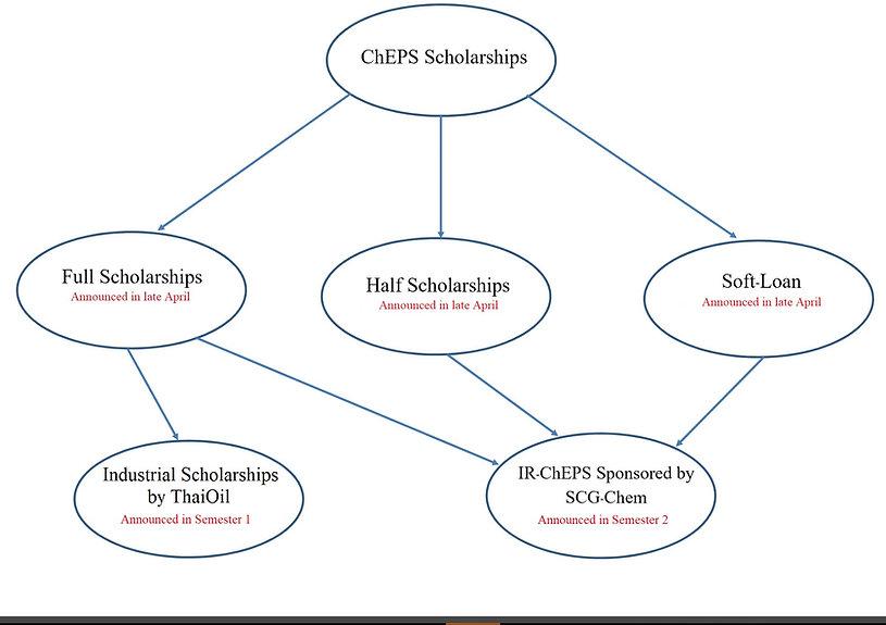 ChEPS Scholarships Chart.jpg